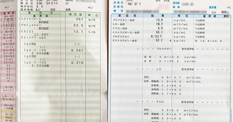 先週の血液検査の結果発表~!